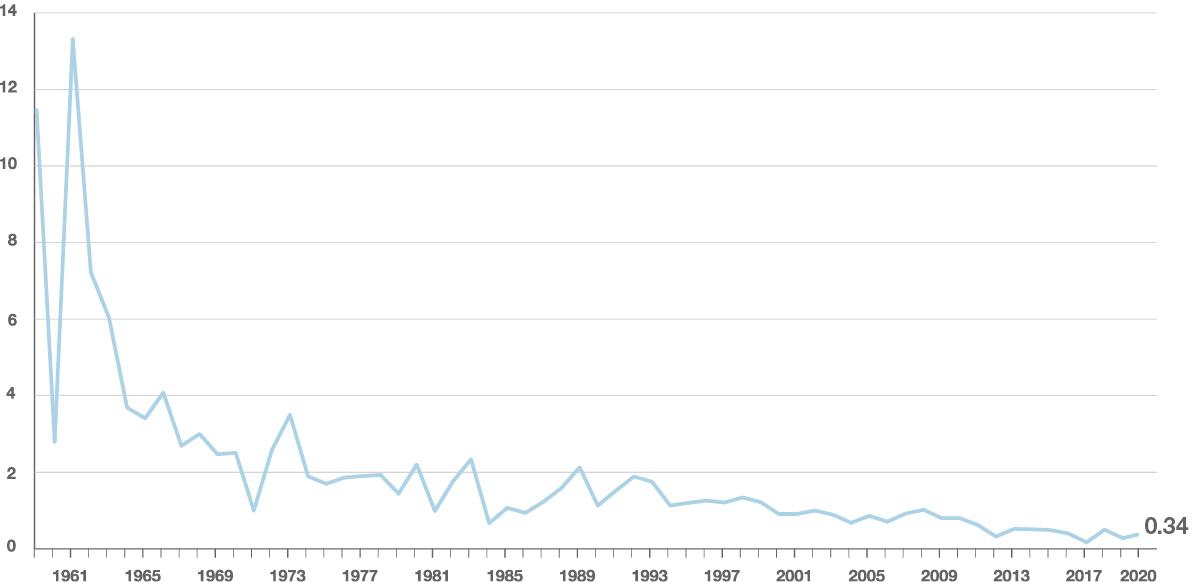 Yearly hull loss rate per million flights